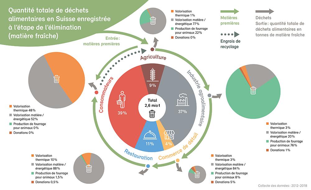 Gaspillage alimentaire: l'agriculture n'est responsable qu'à 9%.