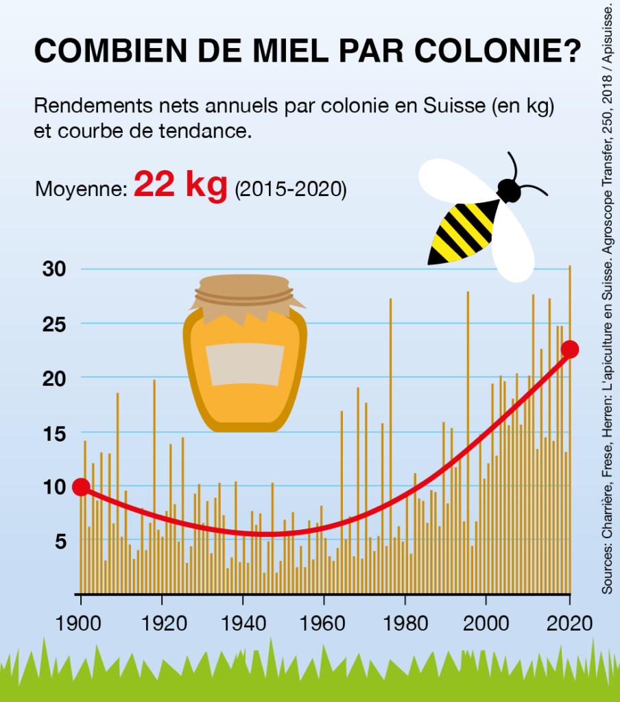 agriculture-durable-abeilles-rendement